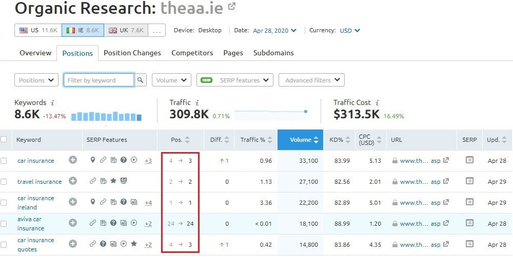 ranking results with guest posting service